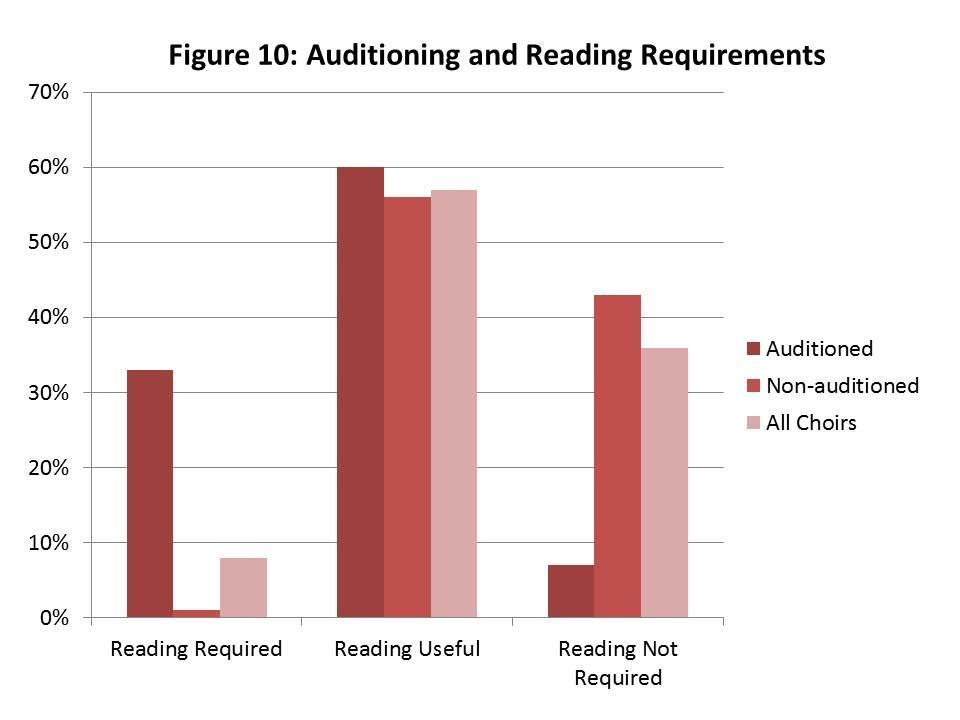 Entry to Choir Participation Audition and Reading Skills About one in five choirs audition their members, which means the vast majority have an open door policy.