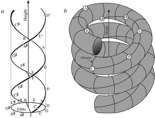 staccato 87 Figure 3.30 Other modes of pitch representation: double helix (a) and coiled tube (b). This requires that we add another dimension, which makes our map something of a complex object.