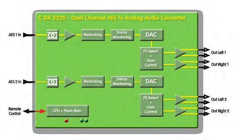 RAM for storing configurations C DA 5220 BS 6155009250 C DA 5220 D - Dual Channel AES to Analog Audio Converter (Sub D Connector - balanced AES3) 6155009240 C DA 5220 BS - Dual
