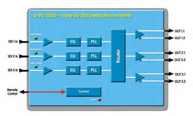 configuration Input presence detection with LED indication for each input 5155105830 D VD 5830 3G/HD/SD - Triple SDI Distribution Amplifier