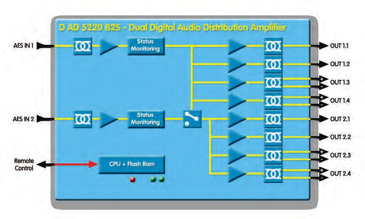 DIGITAL AUDIO DISTRIBUTION DIGITAL AUDIO DISTRIBUTION Dual AES Audio Distribution Amplifier (with impedance conversion) Dual AES Audio Distribution Amplifier (with impedance conversion) D AD 5220 B2S