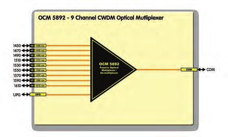 FIBER OPTICAL CWDM MULTIPLEXERS O CM 5891 9 Channel Optical Multiplexer / De-multiplexer 9 channel CWDM optical multiplexer / de-multiplexer Wavelengths according to ITU-T G.694.