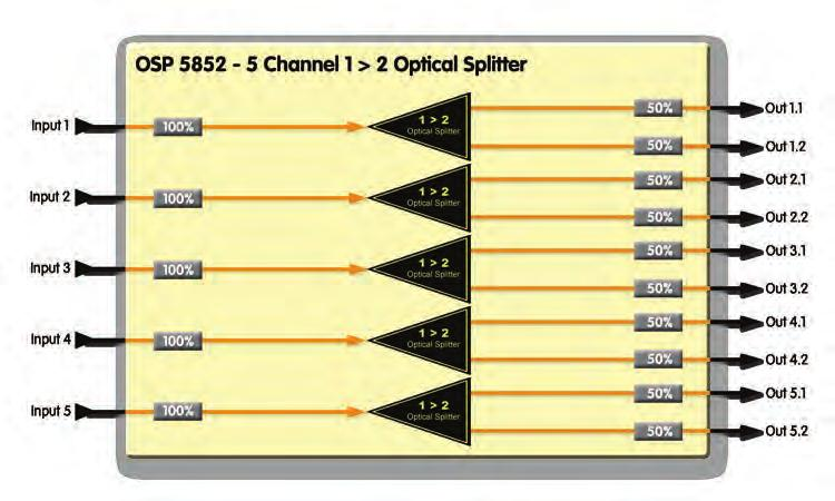 FIBER OPTICAL SPLITTERS FIBER OPTICAL SPLITTERS 1>2 Monitoring Optical Splitter (90/10) 5 Channel 1>2 Optical Splitter (50/50) O SP 5812 M Precision 1>2 optical splitter 90% / 10% split ratio (for