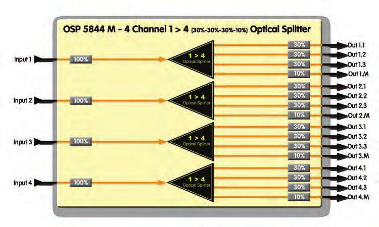 FIBER OPTICAL SPLITTERS FIBER OPTICAL SPLITTERS 4 Channel 1>4 Monitoring Optical Splitter (30/30/30/10) 1>8 Optical Splitter (12.5/12.