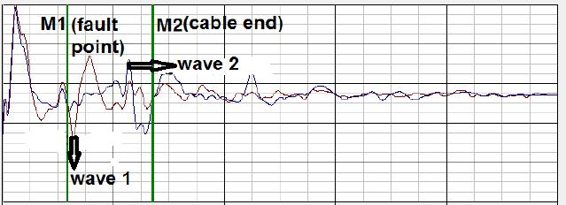 joints along the cable. This is used to determine the cable fault type (e.g. earth fault, cable sheath fault, open conductor and failure of insulation between conductors without earth). CASE STUDY NO.