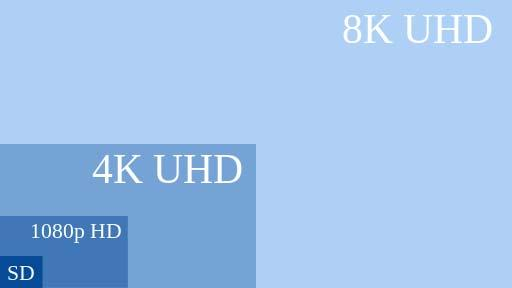 Sports require true 4K UHDTV 2160p UHDTV is effectively 4x1 HD spatial