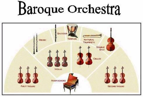 The Baroque Period -1600-1750 The Orchestra. The Strings. Answer the following questions as you listen to the excerpt. 1. Which Italian term best describes the TEMPO of the music... 2.