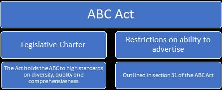 THE ABC: REGULATION AND ACCOUNTABILITY Clear and extensive accountability and reporting functions The ABC is subject to a number of regulatory obligations not faced by its commercial counterparts its