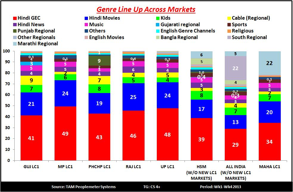 At HSM level, Hindi GEC, Hindi Movies and Cable regional have shown a significant