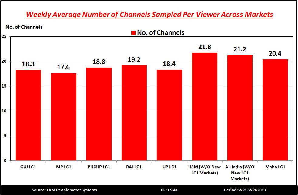 Among the New LC1 Markets, MP LC1 has the lowest number of Channels
