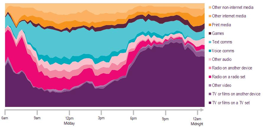 week), among all adults in, watching TV or films on a TV set 2 takes up 62% of this activity between 9:15 and 10pm, consistent with the share for this time period in 2014 and also in line with the UK
