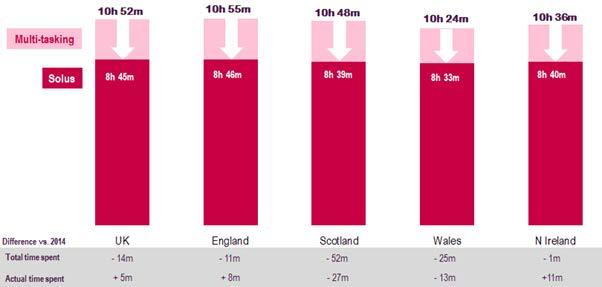Figure 1.3 Average daily media and communications time, by nation Source: Ofcom Digital Day 2016 Base: Adults aged 16+ in UK (1512), England (991), (190), Wales (176), N.