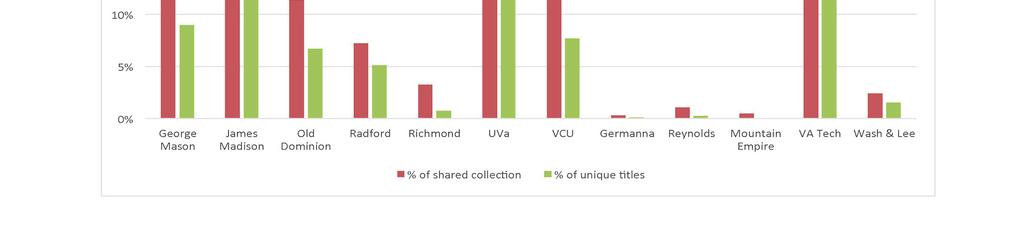 Similarly, Virginia Tech (VT), as seen in Figure 6, shows depth in agriculture by holding 11,000, or over 75%, of the unique agriculture titles in circulating collections within the state.