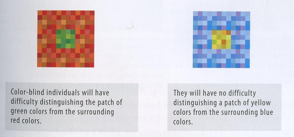 About 8% of males are color blind, meaning