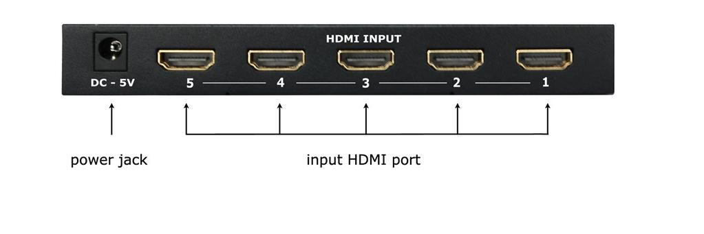 It can be used to expand the number of HDMI ports on any HDMI devices.