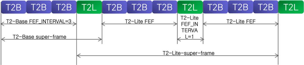 and T2-Lite profile data, where each block shows an OFDM symbol. The CP is omitted for convenience, but it is added to all OFDM symbols except the P1 symbol.