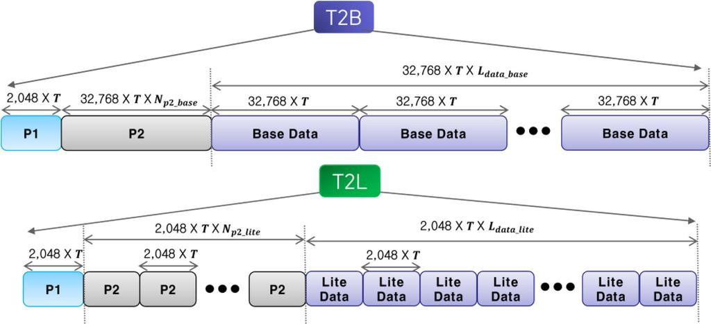 The number of consecutive T2-Base frames in a single T2-Base superframe (T2-Base FEF_INTERVAL) is 3, and the number of consecutive T2-Lite frames in a single T2-Lite superframe (T2-lite FEF_INTERVAL)