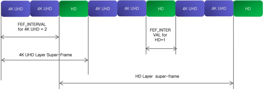Table 11 Available transmission parameters for 6 MHz bandwidth by employing FEF multiplexing technique (4K UHD layer: 256 QAM, HD layer: 16 QAM) Parameter 1 2 3 4 Base a Lite b Base a Lite b Base a