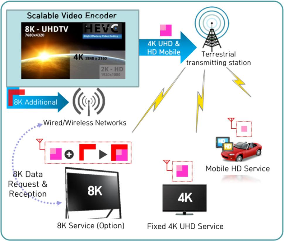 Fig. 1 Terrestrial fixed HD and mobile DMB broadcasting services, systems, and problems in Korea Fig.
