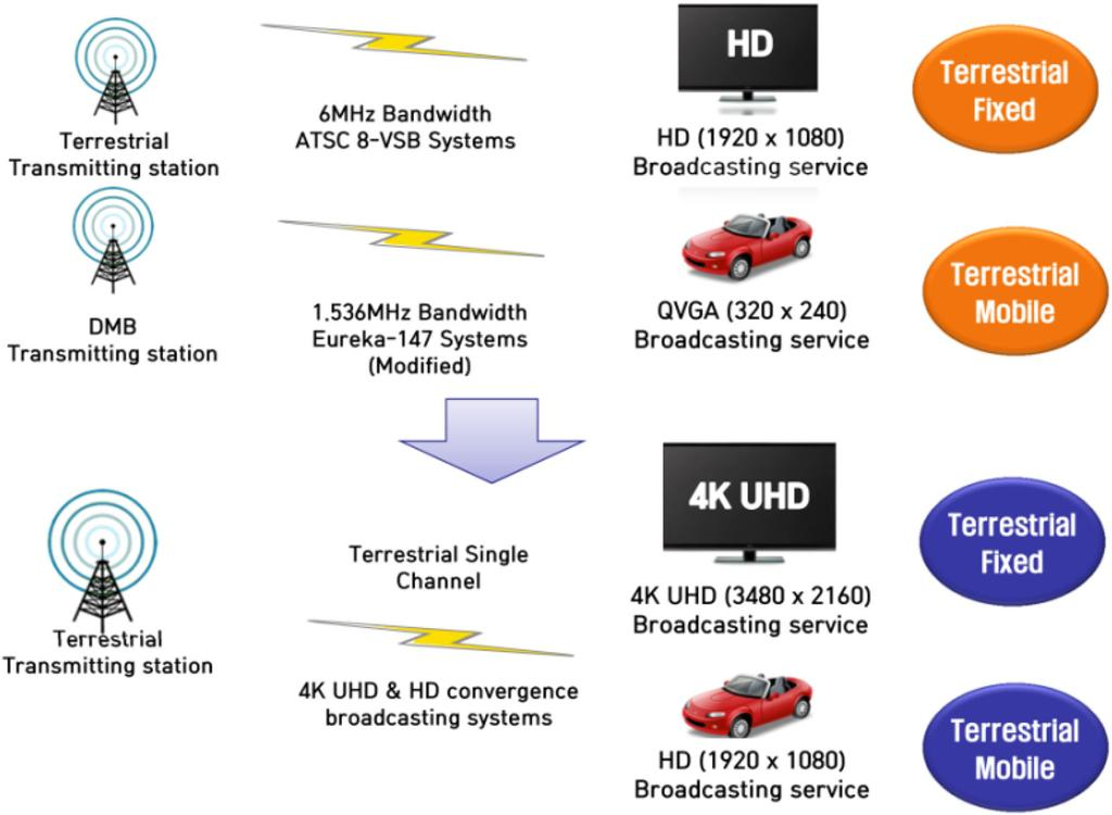 Fig. 3 Service replacement diagram when fixed 4K UHD and mobile HD convergence broadcasting services are provided [11].