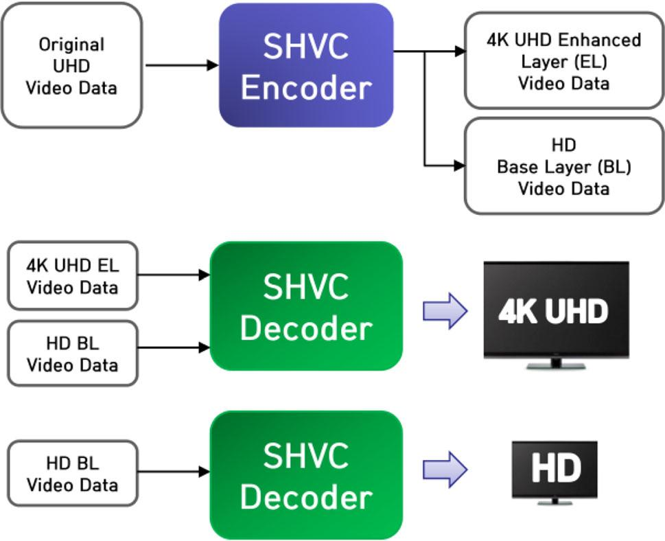 264 that aims at a maximum compression ratio increase of 50% over H.264. HEVC can handle the ultrahigh-resolution and picture video content of UHDTV broadcasting times, and employs various techniques