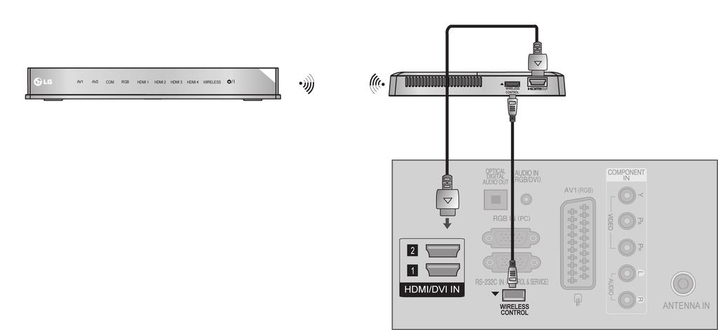 EXTERNAL EQUIPMENT WIRELESS CONNECTION (Only /4/46/5/60LD5***, LE***, /7/4LE4***, /7/4/47/55LE5***) You can connect between TV and external equipment wirelessly.