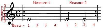 Rhythm Cont. Time Signature: how we organize the rhythm.