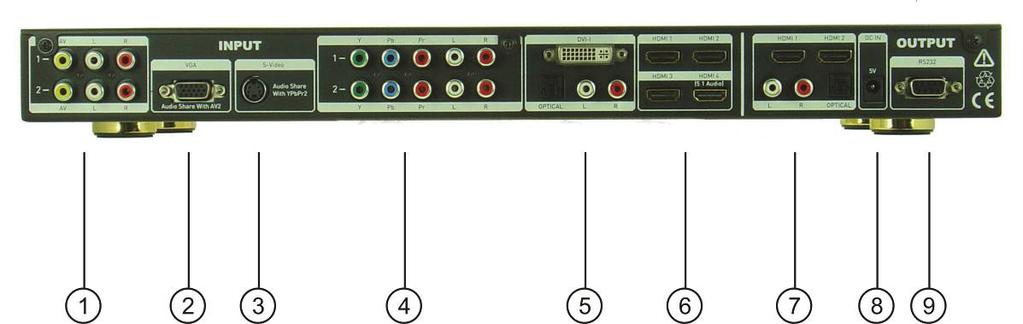 Rear Panel 1. Input port AV1 and AV2 with audio R/L. 2. Input port VGA. 3. Input port SV. 4. Input port YPbPr1 and YPbPr2 with audio R/L. 5. Input port DVI-I with audio R/L and optical. 6.