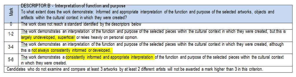 DESCRIPTOR B - of function and purpose To what extent does the work demonstrate: Informed and appropriate interpretation of the function and purpose of the selected artworks, objects and artifacts