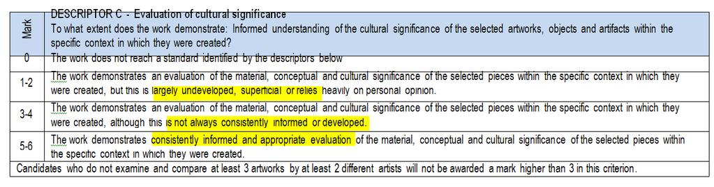 DESCRIPTOR C - Evaluation of cultural significance To what extent does the work demonstrate: Informed understanding of the cultural significance of the selected artworks, objects and artifacts within