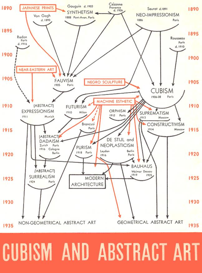 You should consider the perspective of the audience as well as the historical timeline of the work. See the family tree example further down.