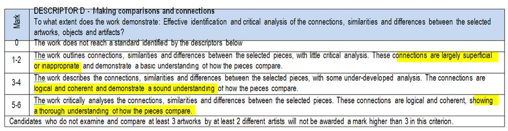 DESCRIPTOR D - Making comparisons and connections To what extent does the work demonstrate: Effective identification and critical analysis of the connections, similarities and differences between the