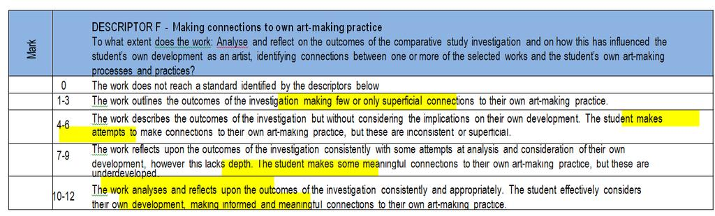 HL ONLY: DESCRIPTOR F - Making connections to own art-making practice To what extent does the work: Analyze and reflect on the outcomes of the investigation, and how has it influenced the student s
