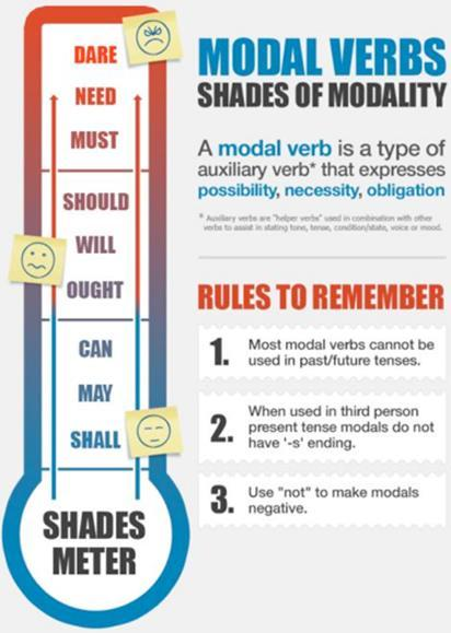 5. Various people think they (? ) need answers to this Now make your own sentences using these modal verbs. They can be questions or statements. 1.