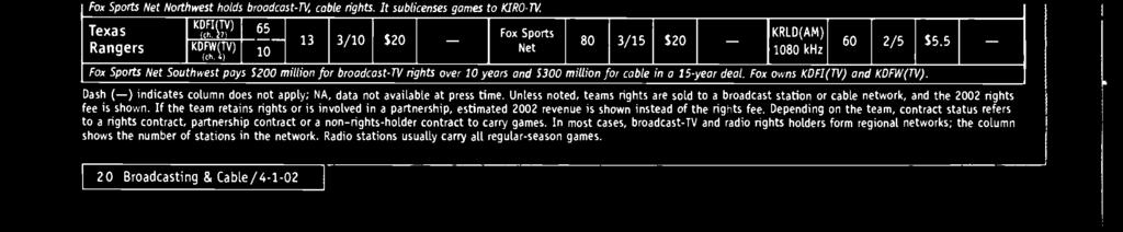 broadcast -TV, cable rights. It subhcenses games to KIRO -N. Texas Rangers KDFI(N) KDFW4N) (rh.