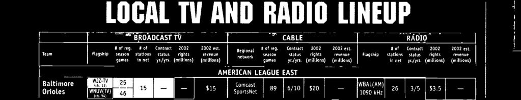 It sells N rights for 20 games to WCBS -N for $10 million, radio rights to WCBS(AM). Toronto IRogerTSNrtsnetl $8.4 I CBC 15 0 I 1/1 $1.