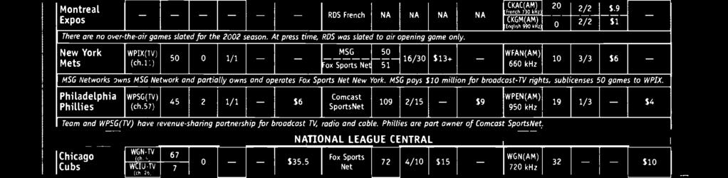 5 NATIONAL LEAGUE CENTRAL Fox Sports Net SportsNet. 72 4/10 S15 - WGN(AM) 720 khz Tribune owns team and WGN -AM -N.