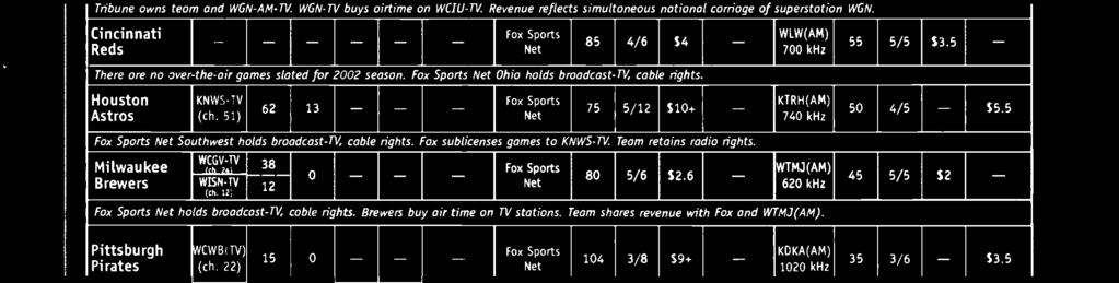 $10+ I - Fox Sports Net Southwest holds broadcast -TV, cable rights. Fox sublicenses games to KNWS -TV. Team retains radio rights.