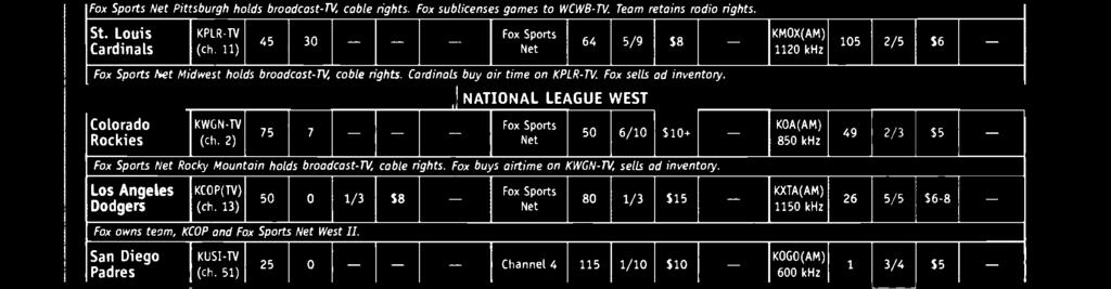22) bcwb(tv) 15 0 - - _ I Fox Sports Net - - I 104 3/8 59+ - KDKA(AM) 1020 khz Fox Sports Net Pit sburgh holds broadcast -TV, cable