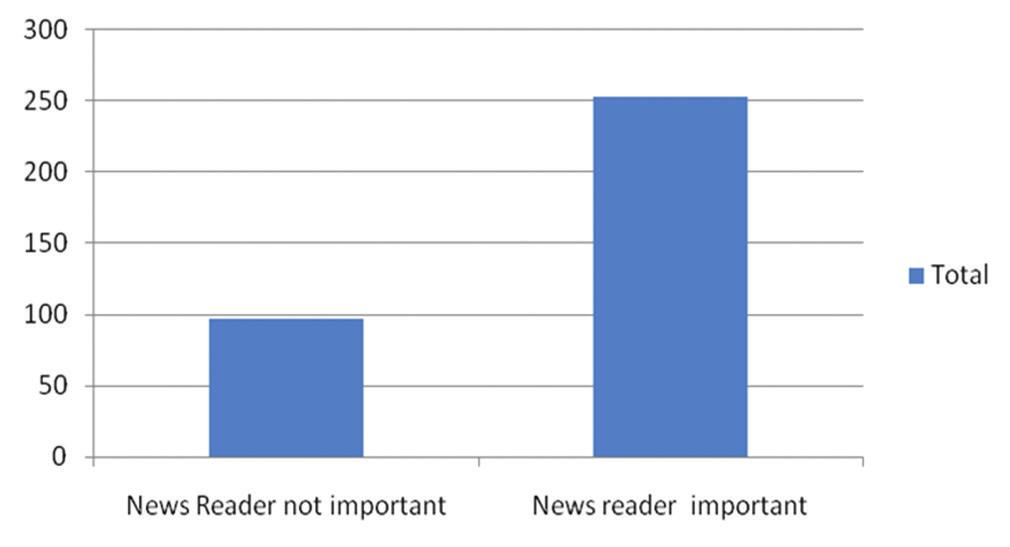 Figure 1: Favorite channel analysis Figure 5: Time of news watch analysis Figure 2: Preference of exclusive news channel analysis Figure 6: Talk shows Figure 3: Preference of news reader analysis
