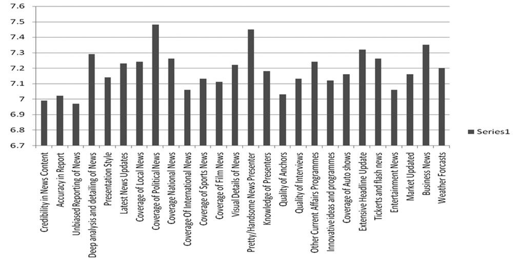Figure 10: Ranking of Indiavision Figure 11: Ranking of Kairali people SUGGESTIONS 1.