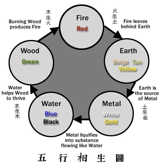 Three Cycles In Feng Shui, there are three elemental cycles we refer to. They are the Productive Cycle, the Domination Cycle, and the Reductive Cycle.