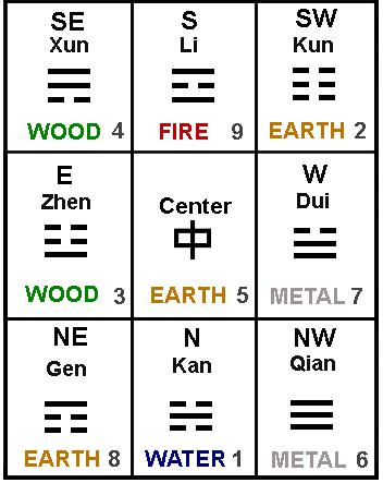 Eight Trigrams Shown below is the Eight Trigram Grid. This arrangement is also known as the Master Trigram.