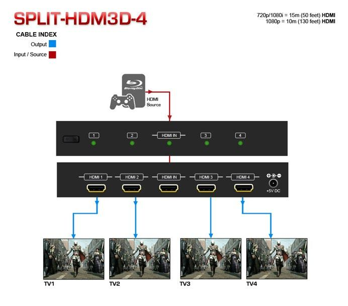 2. Introduction Avenview SPLIT-HDM3D-4, 1X4 HDMI Splitter with 3D distributes 1 HDMI Source to 4 HDMI Displays simultaneously. It supports resolutions of up to 1920x1080 (1080p).