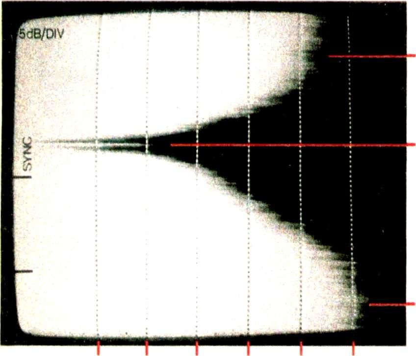 This has entered between the notch filter and the analyser despite the use of good screening techniques. Fig. 9. Spectrum analyser display of output from a VHF -FM antenna.