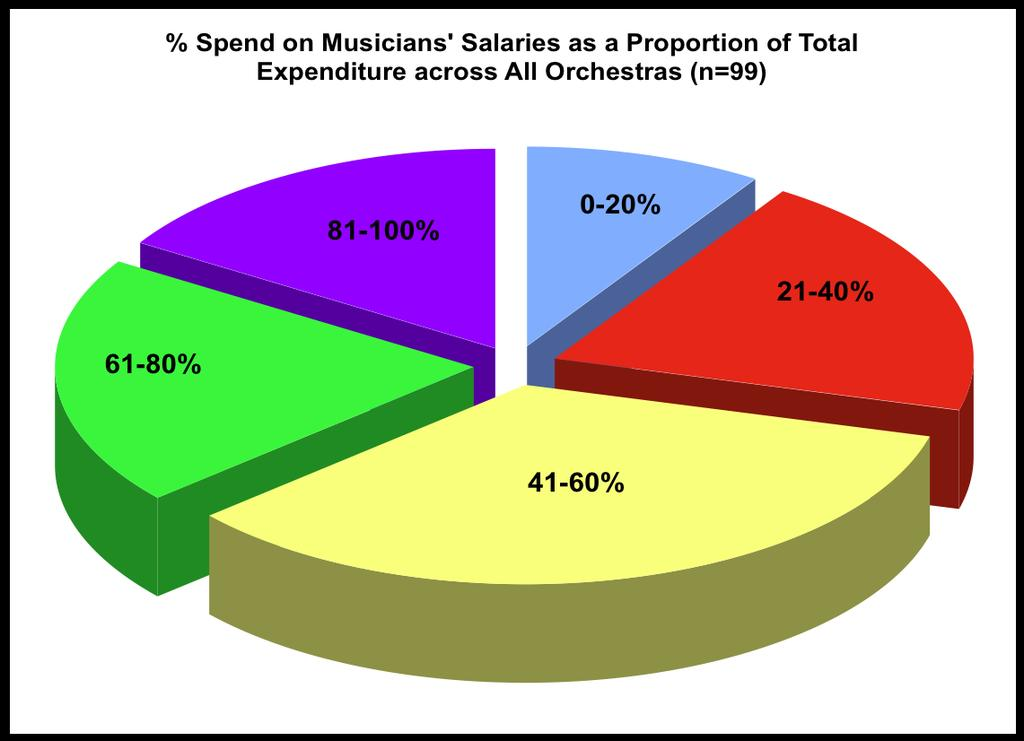Musicians salaries constitute on average a smaller proportion of the overall expenditure for orchestras affiliated with an Opera/Theatre (48%) than those attached to a broadcast institution (72% of