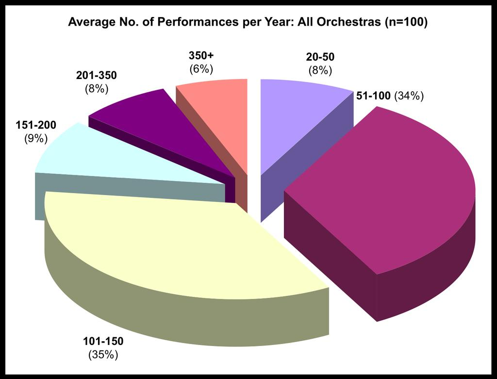 Each orchestra performs almost 149 times per year on average, although 25% of the sample perform more than 150 times per year.