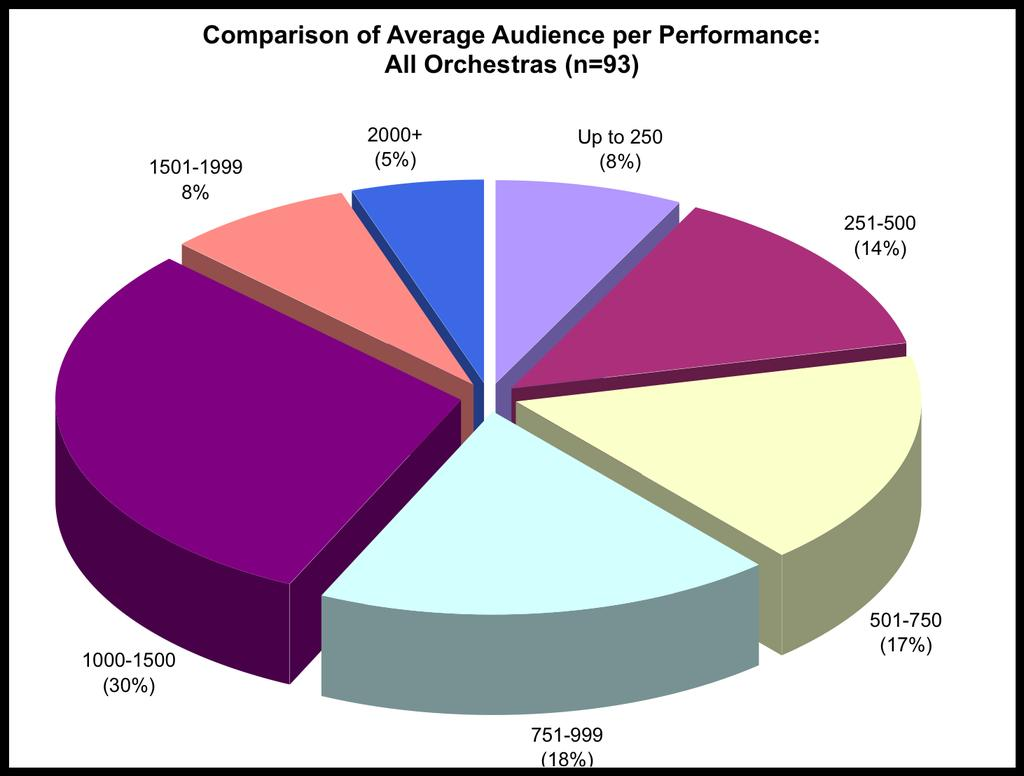 Orchestras affiliated with a Broadcaster tend to sell 1267 seats for a typical performance.