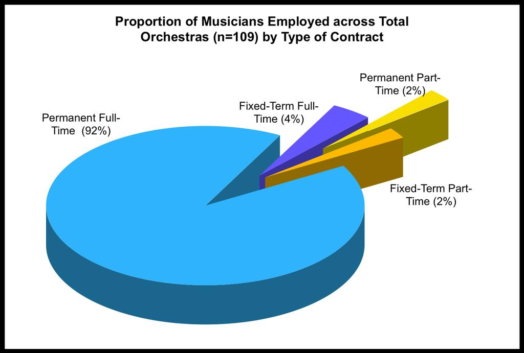 Total Orchestras (n=109) Number of Musicians Employed by Type of Contract (proportion of total contracts as %) Permanent Full-time Fixed-term Full-time Permanent Part-time Fixed-term Part-time Total