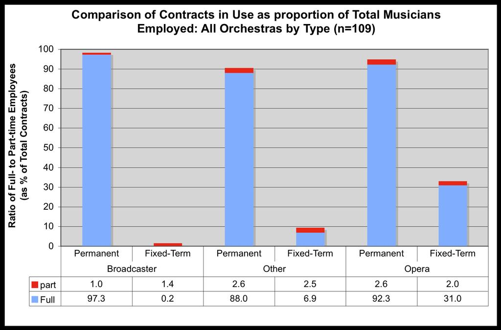 56% employ all of their musicians on a full-time basis. 4% employ musicians for a fixed-term only: half of these are for part-time contracts; the other half are fulltime.